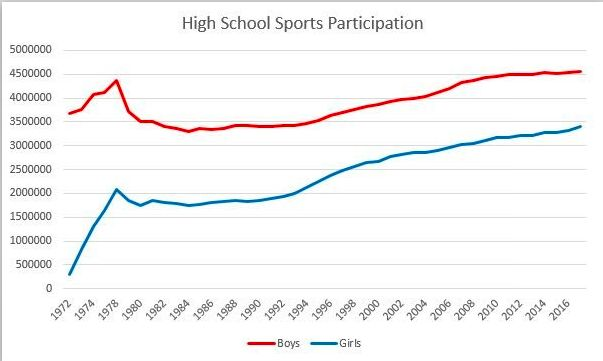 high school sports participation