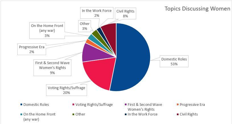Pie Chart on topics discussing women