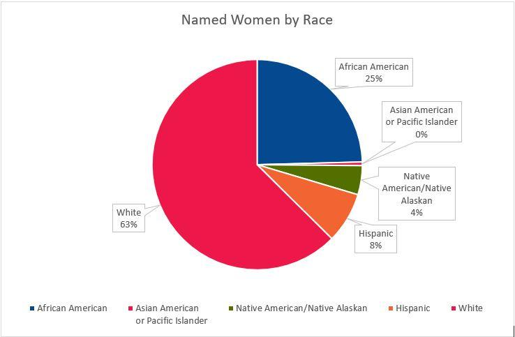 Racial categorization of women named in state standards